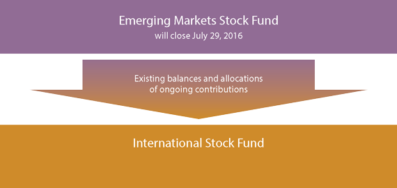 Upcoming Fund Changes -- July 29, 2016